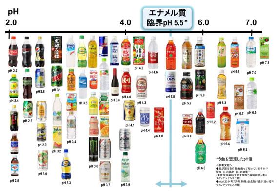 飲み物pH一覧表